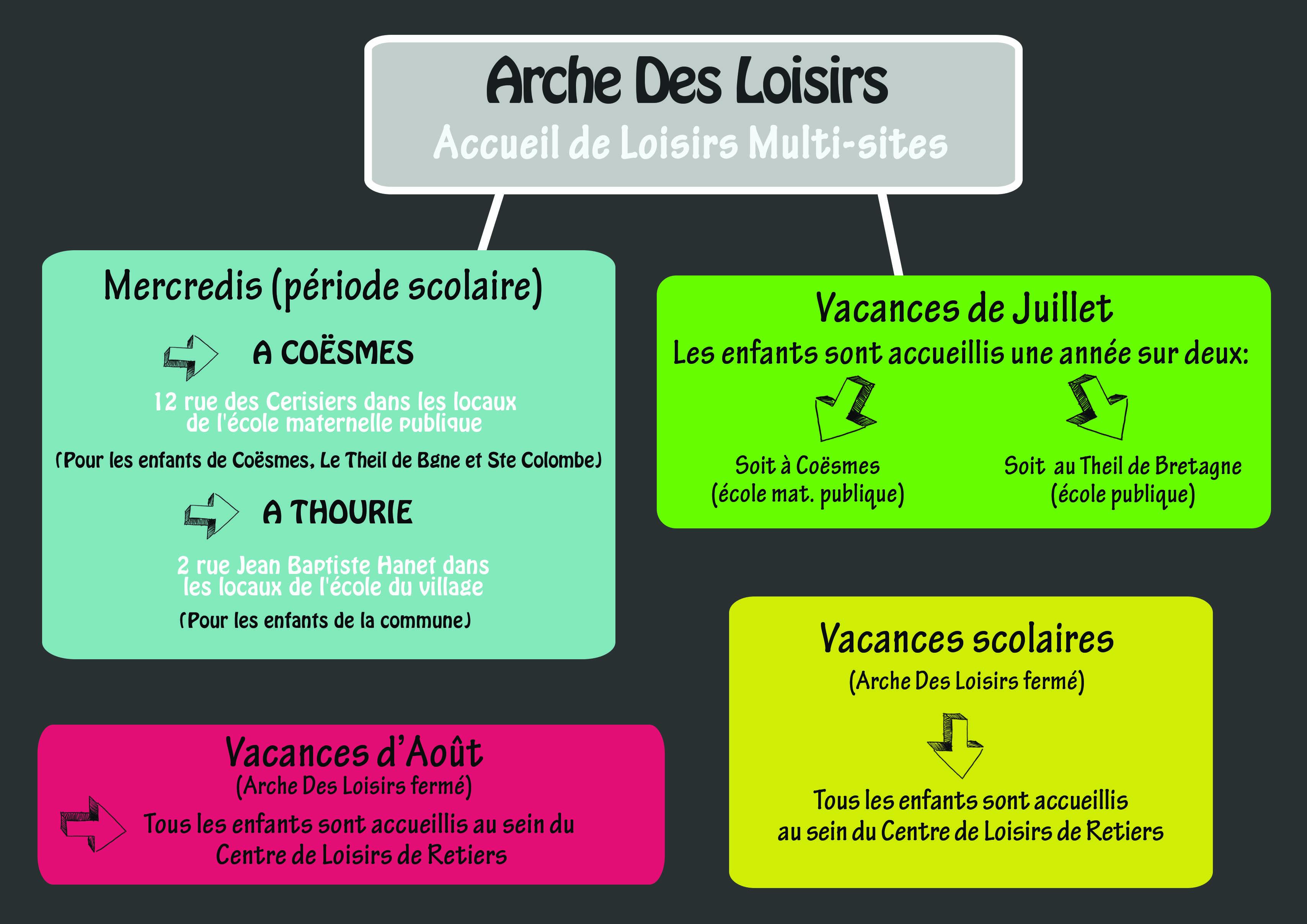 Schéma Arche des Loisirs.jpg